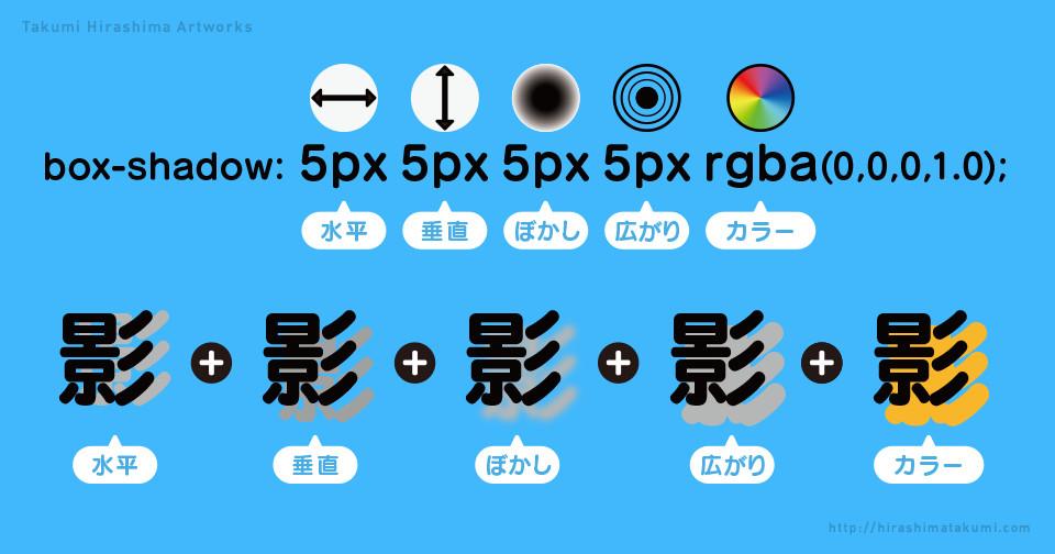 コピペで簡単 CSS で影をつけるボックスシャドウの使用方法