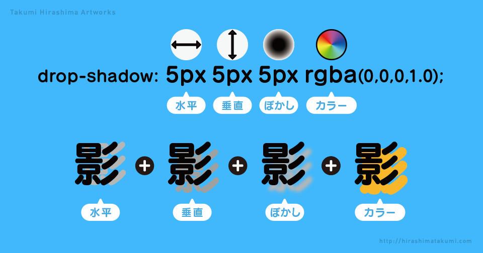 CSS でドロップシャドウをつける方法